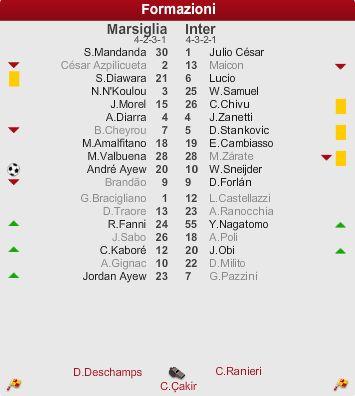 2011-2012 UEFAチャンピオンズリーグ決勝トーナメント1回戦 1st leg マルセイユvsインテルミラノ スタメン・ベンチ