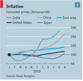 2010年インフレ