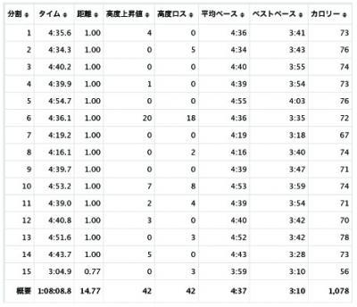 Garminコネクトのタイトルなしyuya18Splits(ドラッグされました)_convert_20120324194146