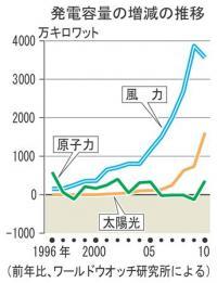 クリーンエネルギー【放射能漏れ】風力・太陽光エネが原発を逆転 福島事故で差は拡大へ