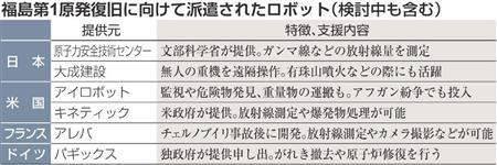 ロボット 【放射能漏れ】原発災害ロボ、使えぬ日本 欧米提供もノウハウなく 専門家「政策怠った」