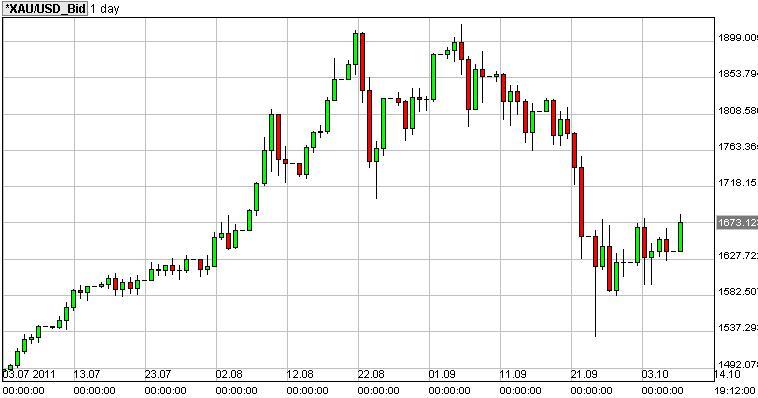 金価格チャート(日足:3ヶ月分)