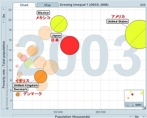抽出5か国の貧困層の割合と人口のグラフ(2003年)
