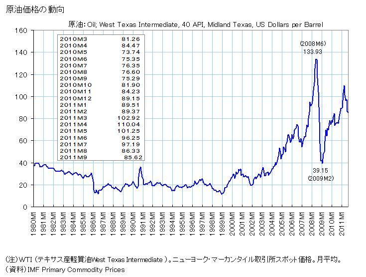 1980年以降の原油価格(WTI)の推移(年次)。