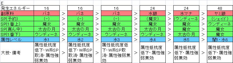 PS1木材無属性E