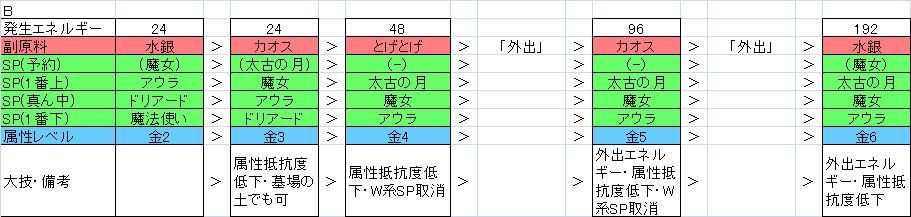PS2木材無属性B