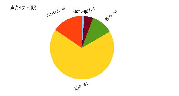 11月グラフ