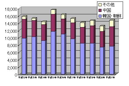 帰化外国人統計
