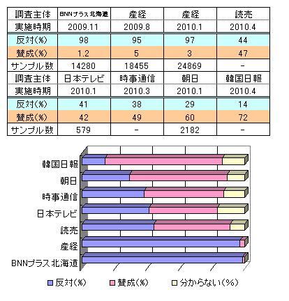 外国人投票率
