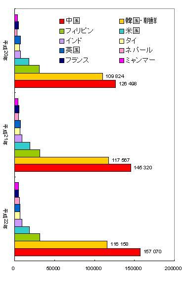 東京都在日外国人登録