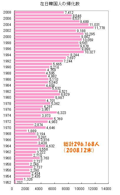 在日韓国人帰化数