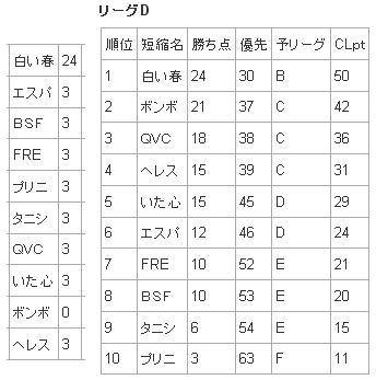 カンパニリーグ8戦 3