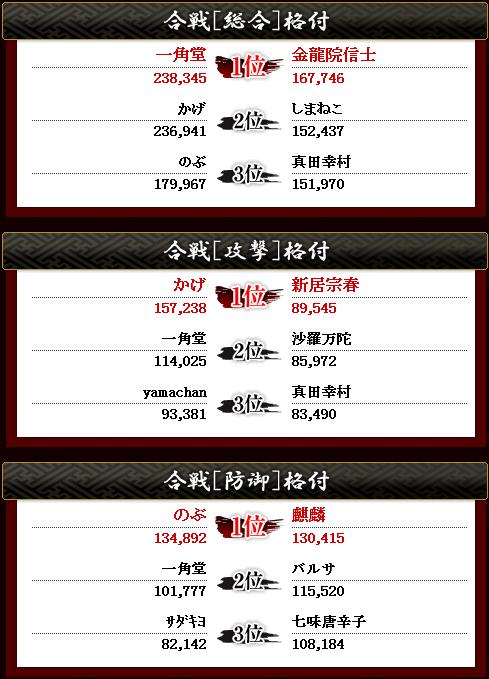 総合攻撃防御(第七回武田戦攻)