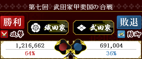 結果(第七回武田戦攻)