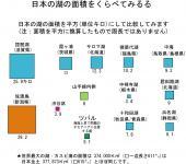 日本の湖の面積を比べる #12848;