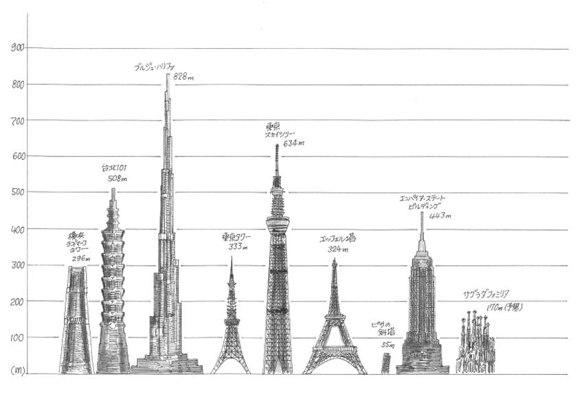 世界の建物を比べてみる