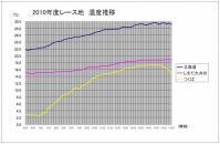 2010ondosuii2_convert_20110105155617.jpg