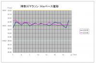 神奈川マラソンペース推移