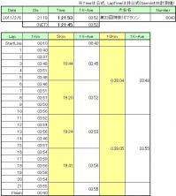20110206_神奈川マラソン記録