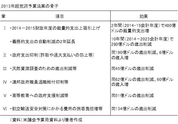 20131215表1