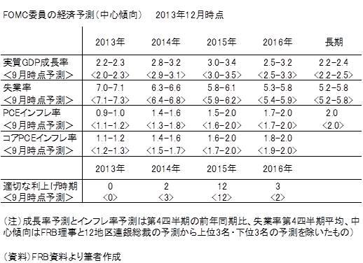 20131223表2