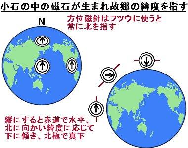 地磁気と緯度