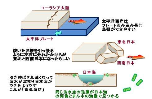 日本海の作り方