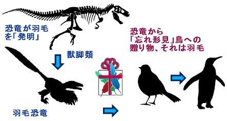 恐竜から鳥への贈り物、それは羽毛