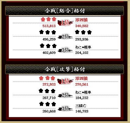 ①第8戦総合攻撃格付け