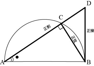 図8 正弦正接正割
