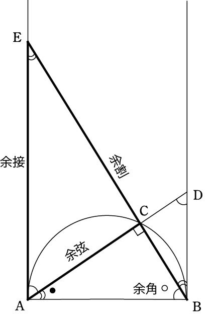 図9 余弦余接余割