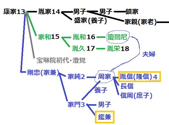 龍造寺系図①