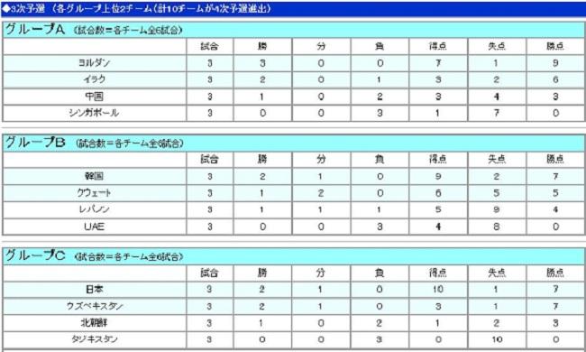 3次予選 3-1