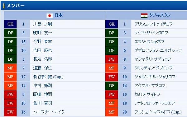 アジア3次予選 GroupC2
