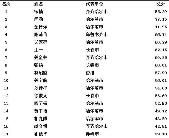 中国男子SP2012
