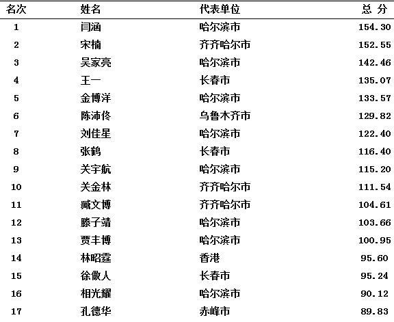 中国男子FS2012