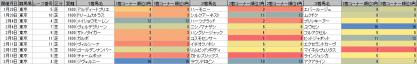 脚質傾向_東京_芝_1600m_20120105~20120219
