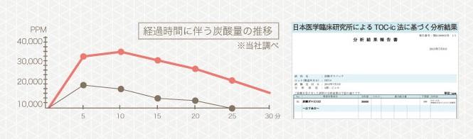 炭酸濃度計測結果