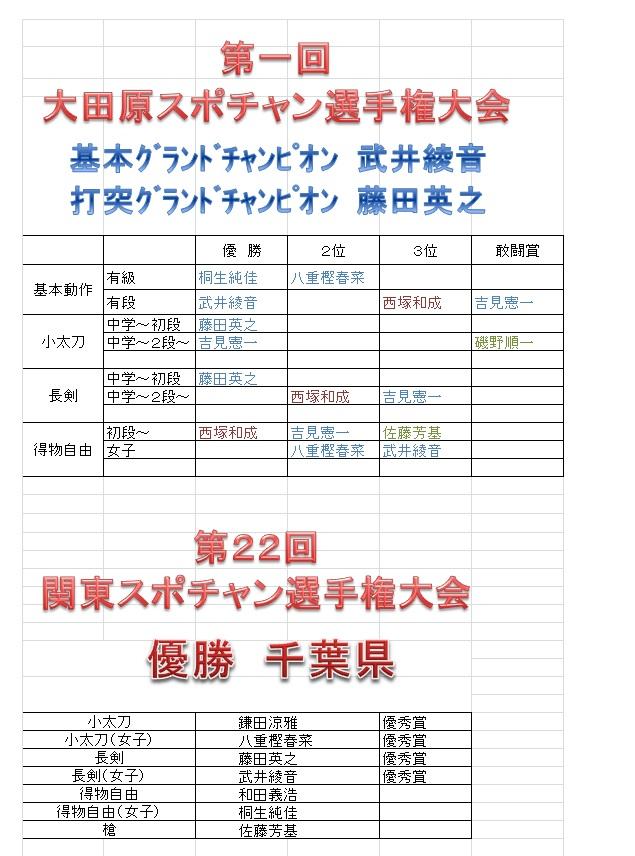 大田原・関東大会結果表