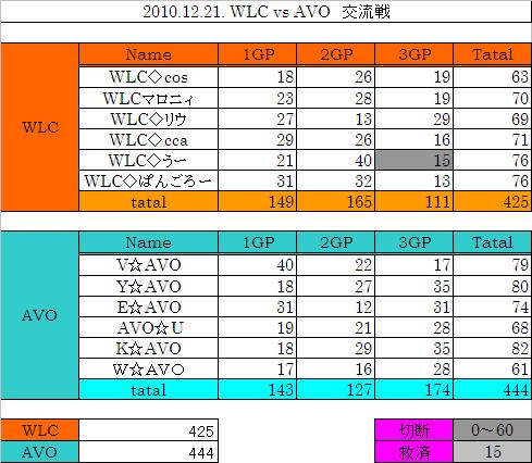2010.12.21. WLC vs AVO 集計表