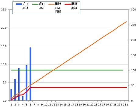 141206_グラフ
