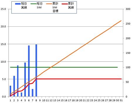 141208_グラフ