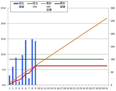 141209_グラフ
