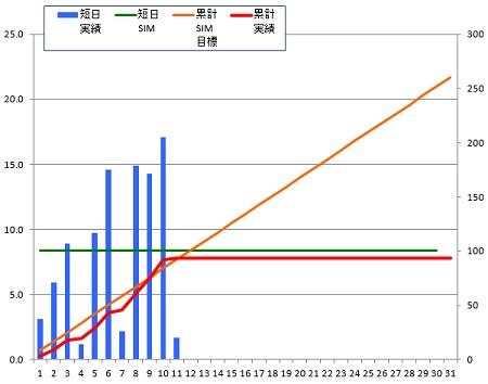 141211_グラフ