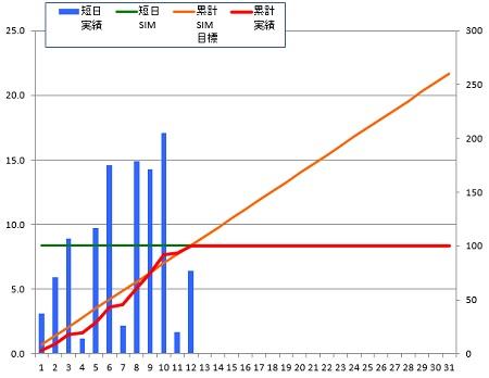 141212_グラフ