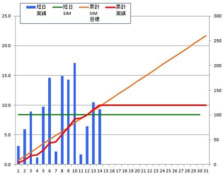 141214_グラフ