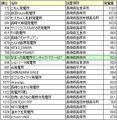 ソーラークリニック 月間発電ランキング長崎県抜粋分(10月)