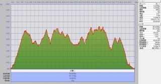 SDA王滝Track