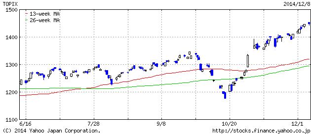 2014-12-08 topix