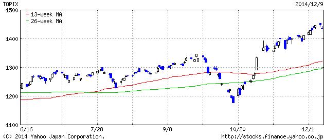 2014-12-09 topix